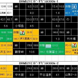 2016BRM521ヒラド・ザビエル300k準備